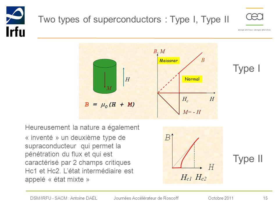 Octobre 201115Journées Accélérateur de Roscoff Two types of superconductors : Type I, Type II DSM/IRFU - SACM : Antoine DAËL Type I Type II Heureuseme