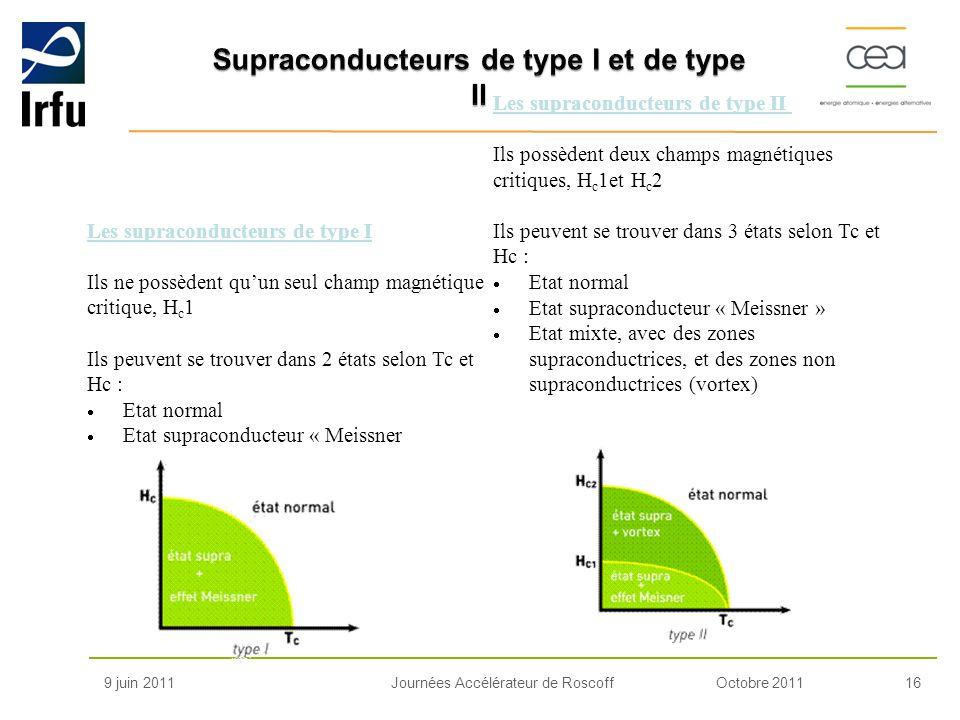 Octobre 201116Journées Accélérateur de Roscoff9 juin 2011 Les supraconducteurs de type I Ils ne possèdent quun seul champ magnétique critique, H c 1 I
