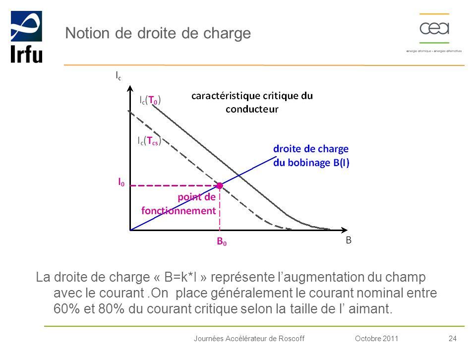 Octobre 201124Journées Accélérateur de Roscoff Notion de droite de charge La droite de charge « B=k*I » représente laugmentation du champ avec le cour