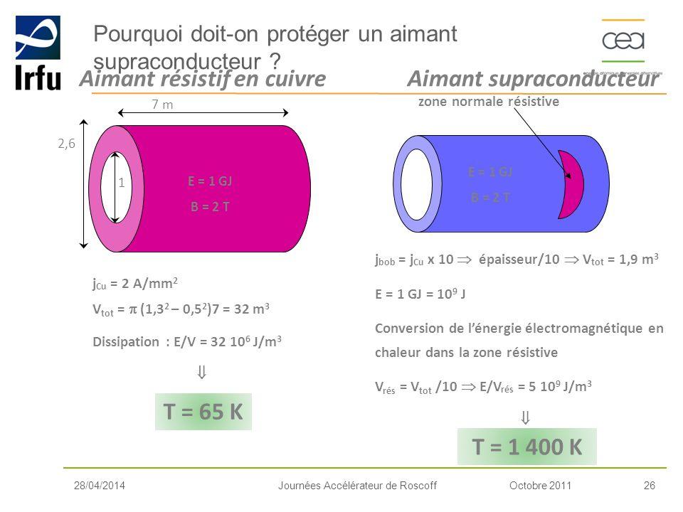 Octobre 201126Journées Accélérateur de Roscoff j bob = j Cu x 10 épaisseur/10 V tot = 1,9 m 3 E = 1 GJ = 10 9 J Conversion de lénergie électromagnétiq