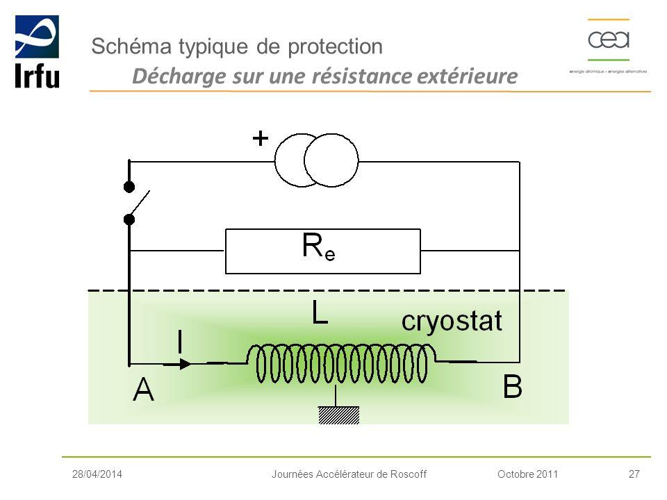 Octobre 201127Journées Accélérateur de Roscoff Décharge sur une résistance extérieure Schéma typique de protection 28/04/2014