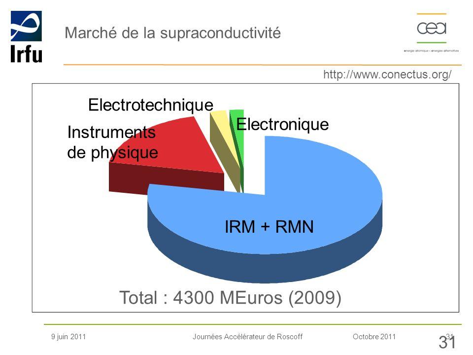 Octobre 201131Journées Accélérateur de Roscoff Marché de la supraconductivité 9 juin 2011 31 IRM + RMN Instruments de physique Electrotechnique Electr
