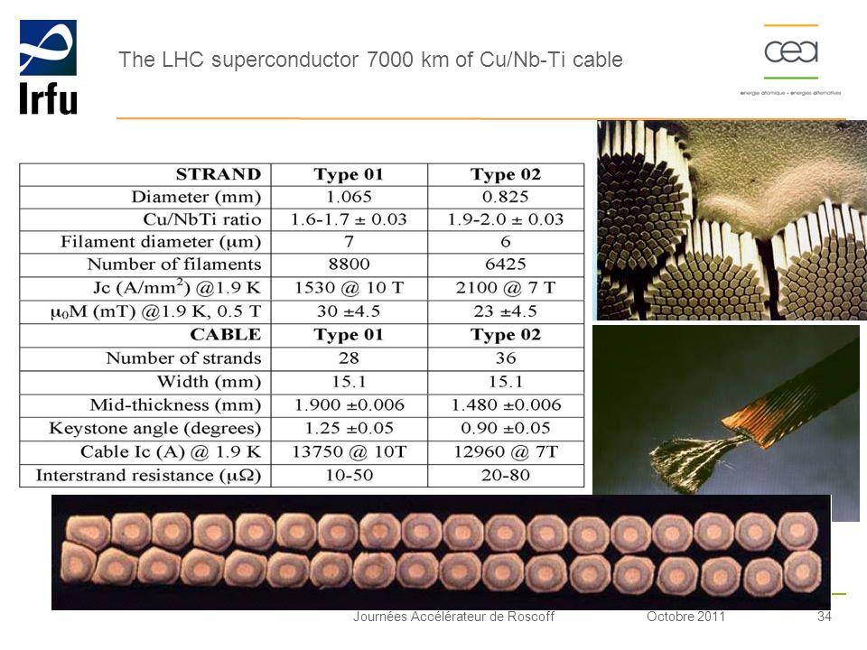 Octobre 201134Journées Accélérateur de Roscoff The LHC superconductor 7000 km of Cu/Nb-Ti cable