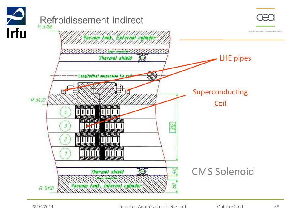 Octobre 201138Journées Accélérateur de Roscoff Refroidissement indirect CMS Solenoid LHE pipes Superconducting Coil 28/04/2014