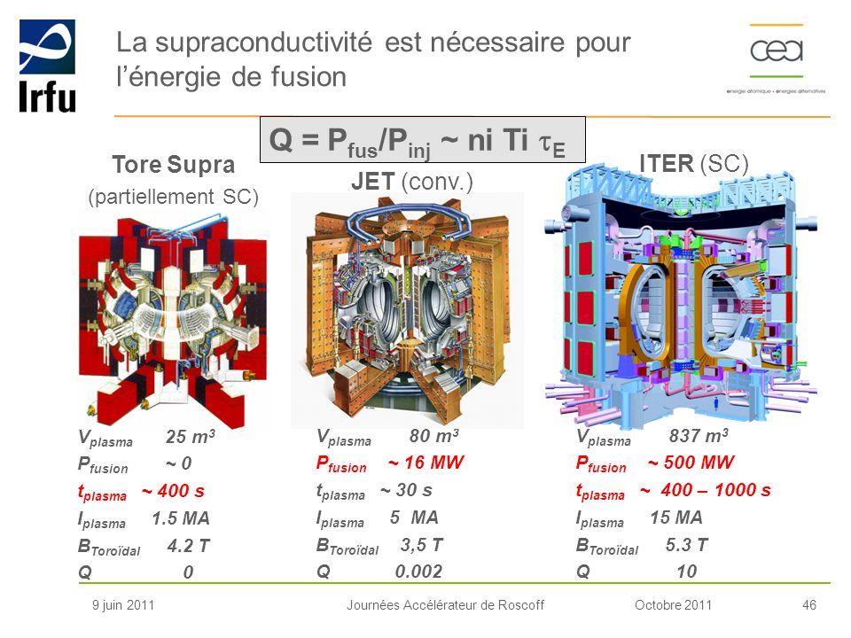 Octobre 201146Journées Accélérateur de Roscoff La supraconductivité est nécessaire pour lénergie de fusion 9 juin 2011 Tore Supra (partiellement SC) V
