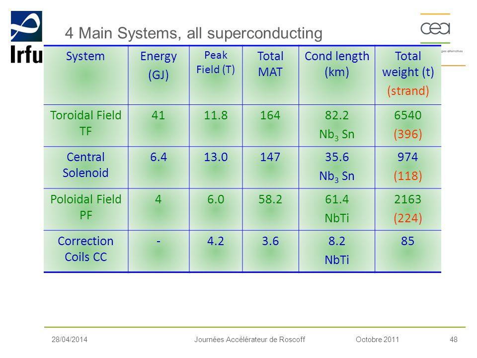 Octobre 201148Journées Accélérateur de Roscoff SystemEnergy (GJ) Peak Field (T) Total MAT Cond length (km) Total weight (t) (strand) Toroidal Field TF