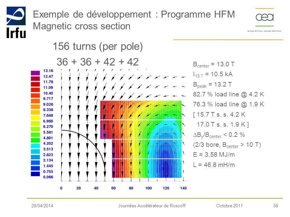 Octobre 201158Journées Accélérateur de Roscoff Exemple de développement : Programme HFM Magnetic cross section 28/04/2014 156 turns (per pole) 36 + 36