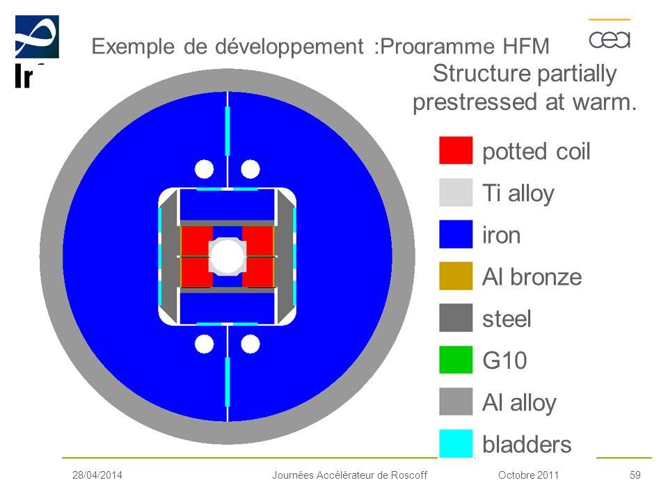 Octobre 201159Journées Accélérateur de Roscoff Exemple de développement :Programme HFM 28/04/2014 iron Ti alloy potted coil Al bronze G10 steel Al all