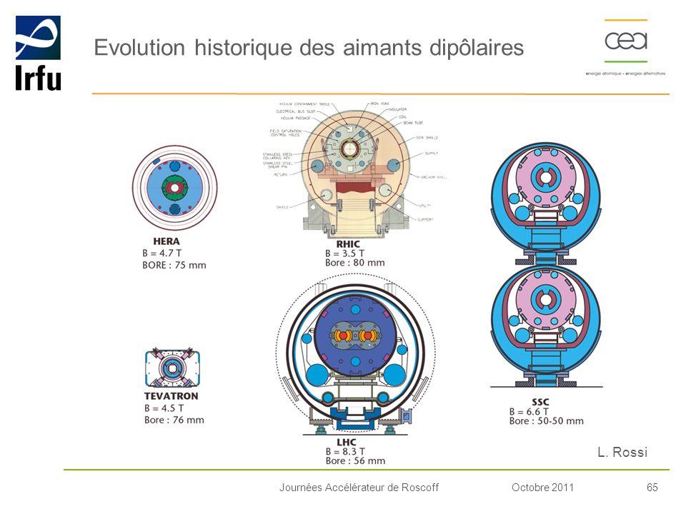 Octobre 201165Journées Accélérateur de Roscoff Evolution historique des aimants dipôlaires L. Rossi