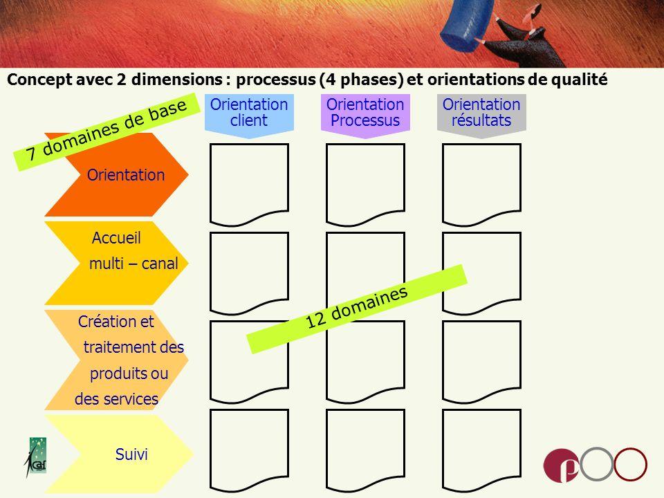 Concept avec 2 dimensions : processus (4 phases) et orientations de qualité Orientation Accueil multi – canal Création et traitement des produits ou des services Suivi Orientation client Orientation résultats Orientation Processus 12 domaines 7 domaines de base