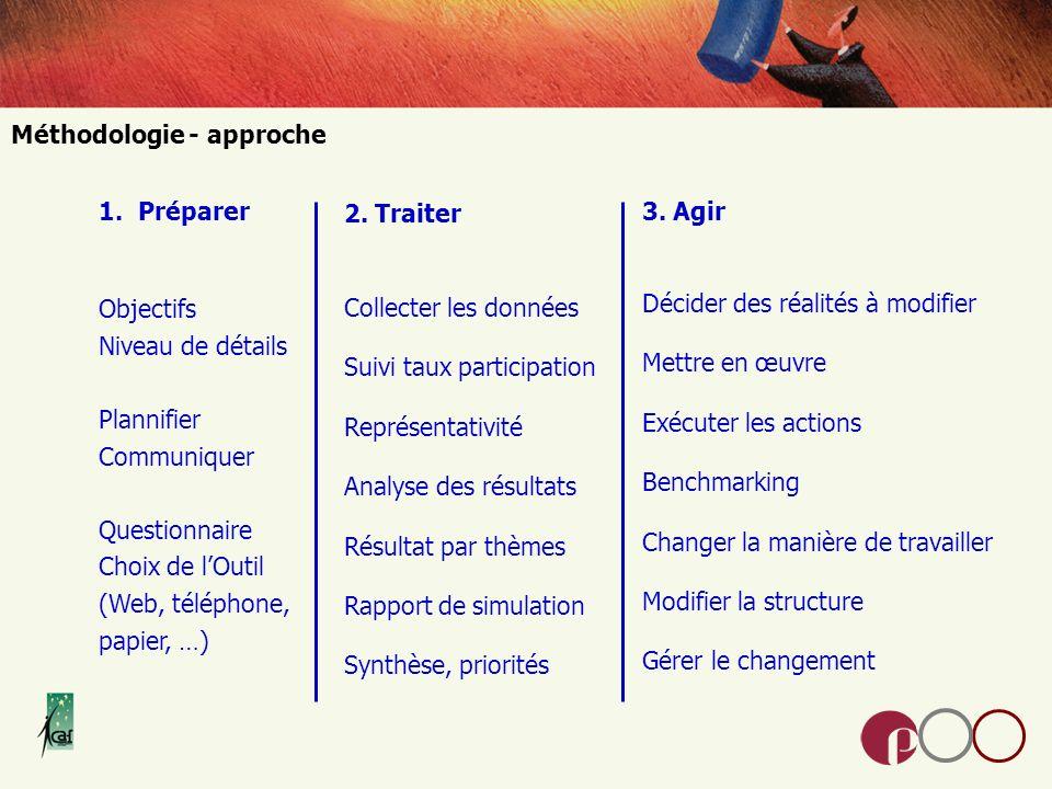 Méthodologie - approche 1.Préparer Objectifs Niveau de détails Plannifier Communiquer Questionnaire Choix de lOutil (Web, téléphone, papier, …) 3.