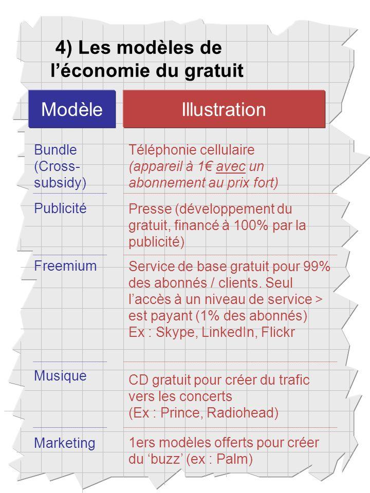 4) Les modèles de léconomie du gratuit Bundle (Cross- subsidy) ModèleIllustration Téléphonie cellulaire (appareil à 1 avec un abonnement au prix fort) Publicité Presse (développement du gratuit, financé à 100% par la publicité) Freemium Service de base gratuit pour 99% des abonnés / clients.