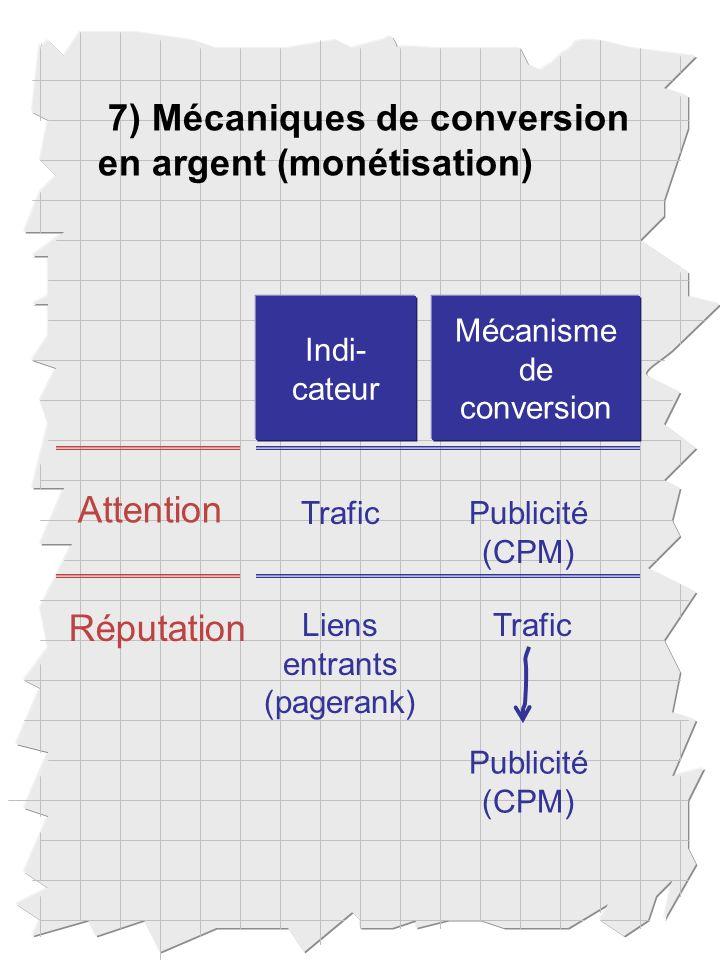 7) Mécaniques de conversion en argent (monétisation) Mécanisme de conversion Indi- cateur Attention Réputation TraficPublicité (CPM) Liens entrants (pagerank) Trafic Publicité (CPM)
