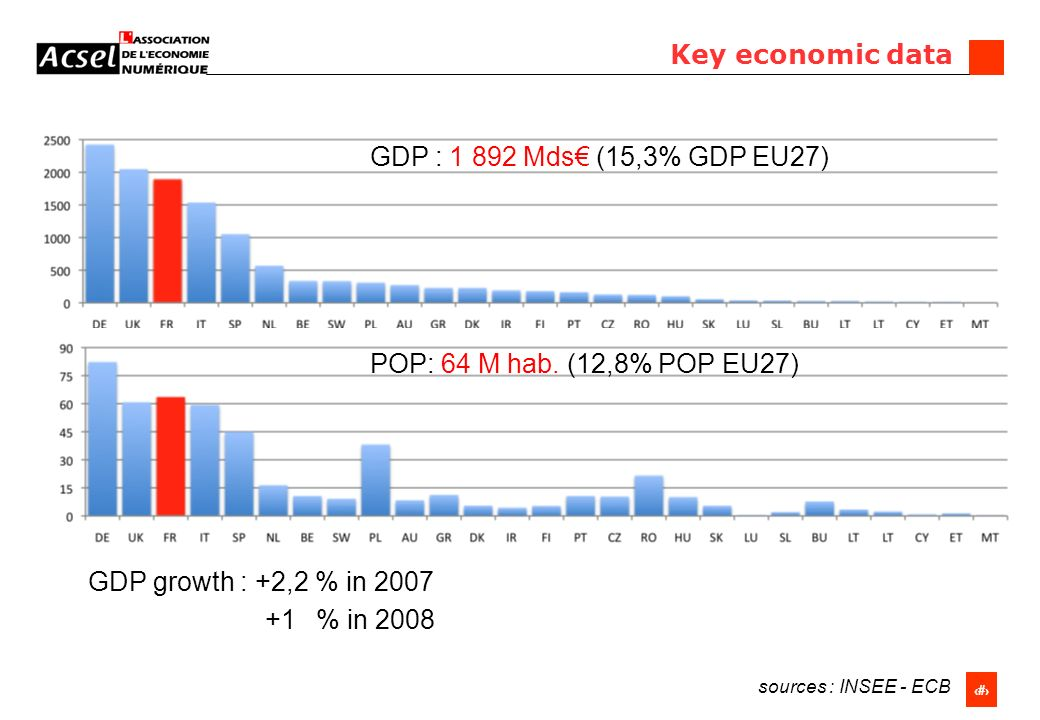 2 GDP : 1 892 Mds (15,3% GDP EU27) POP: 64 M hab. (12,8% POP EU27) Key economic data GDP growth : +2,2 % in 2007 +1 % in 2008 sources : INSEE - ECB