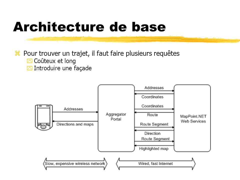 Architecture de base zPour trouver un trajet, il faut faire plusieurs requêtes yCoûteux et long yIntroduire une façade