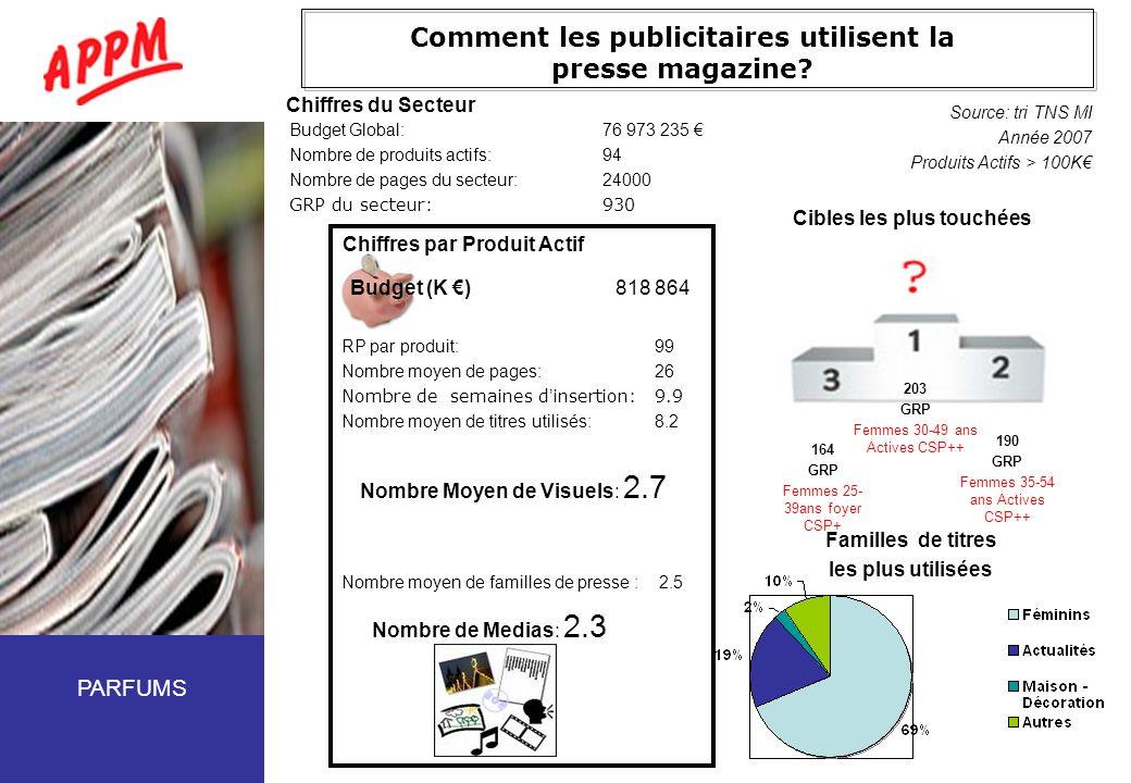 Comment les publicitaires utilisent la presse magazine? Budget Global:76 973 235 Nombre de produits actifs:94 Nombre de pages du secteur:24000 GRP du