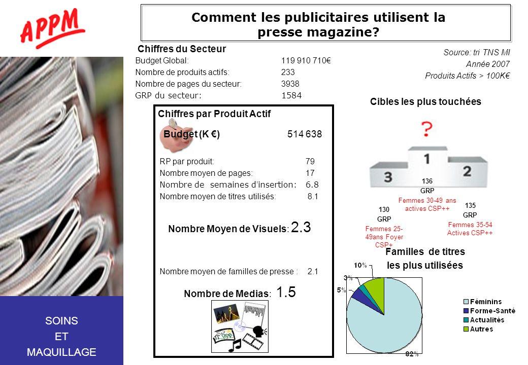 Comment les publicitaires utilisent la presse magazine? Budget Global:119 910 710 Nombre de produits actifs:233 Nombre de pages du secteur:3938 GRP du