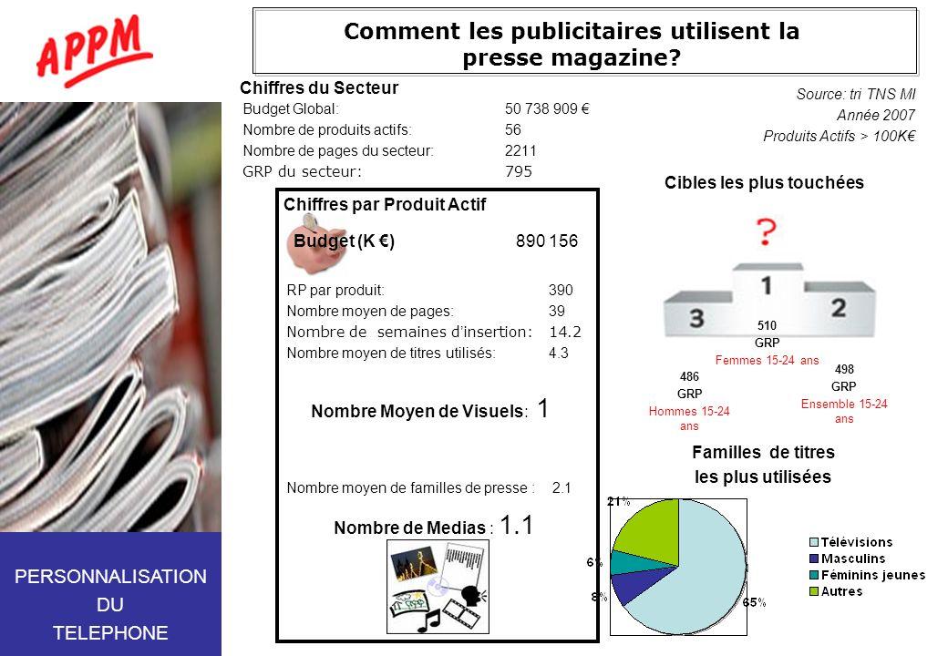 Comment les publicitaires utilisent la presse magazine? Budget Global:50 738 909 Nombre de produits actifs:56 Nombre de pages du secteur:2211 GRP du s