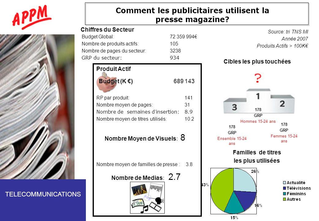 Comment les publicitaires utilisent la presse magazine? Budget Global:72 359 994 Nombre de produits actifs:105 Nombre de pages du secteur:3238 GRP du