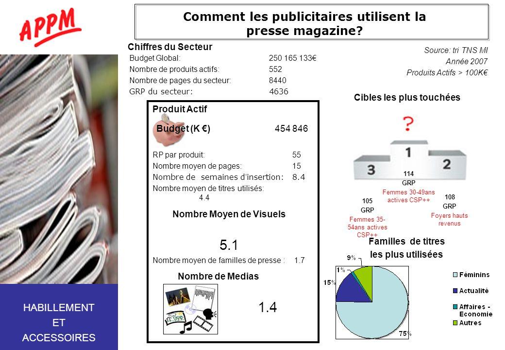 Comment les publicitaires utilisent la presse magazine? Budget Global:250 165 133 Nombre de produits actifs:552 Nombre de pages du secteur:8440 GRP du