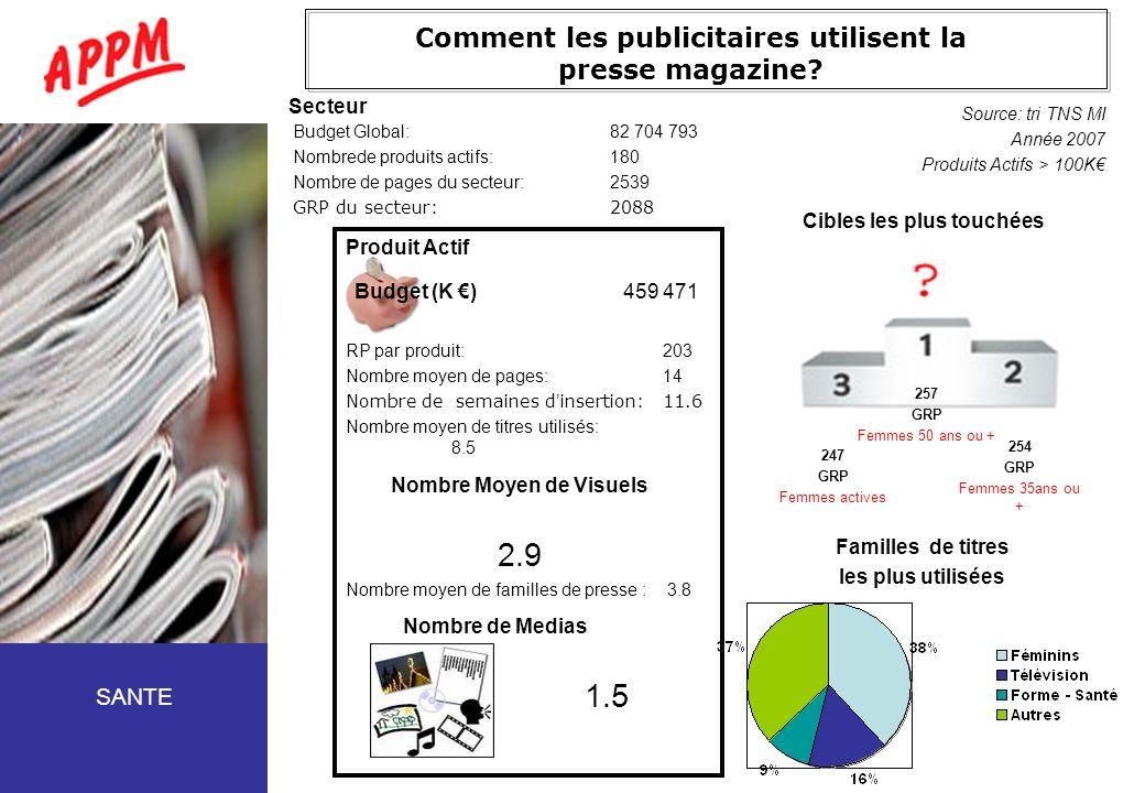 Comment les publicitaires utilisent la presse magazine? Budget Global:82 704 793 Nombrede produits actifs:180 Nombre de pages du secteur:2539 GRP du s