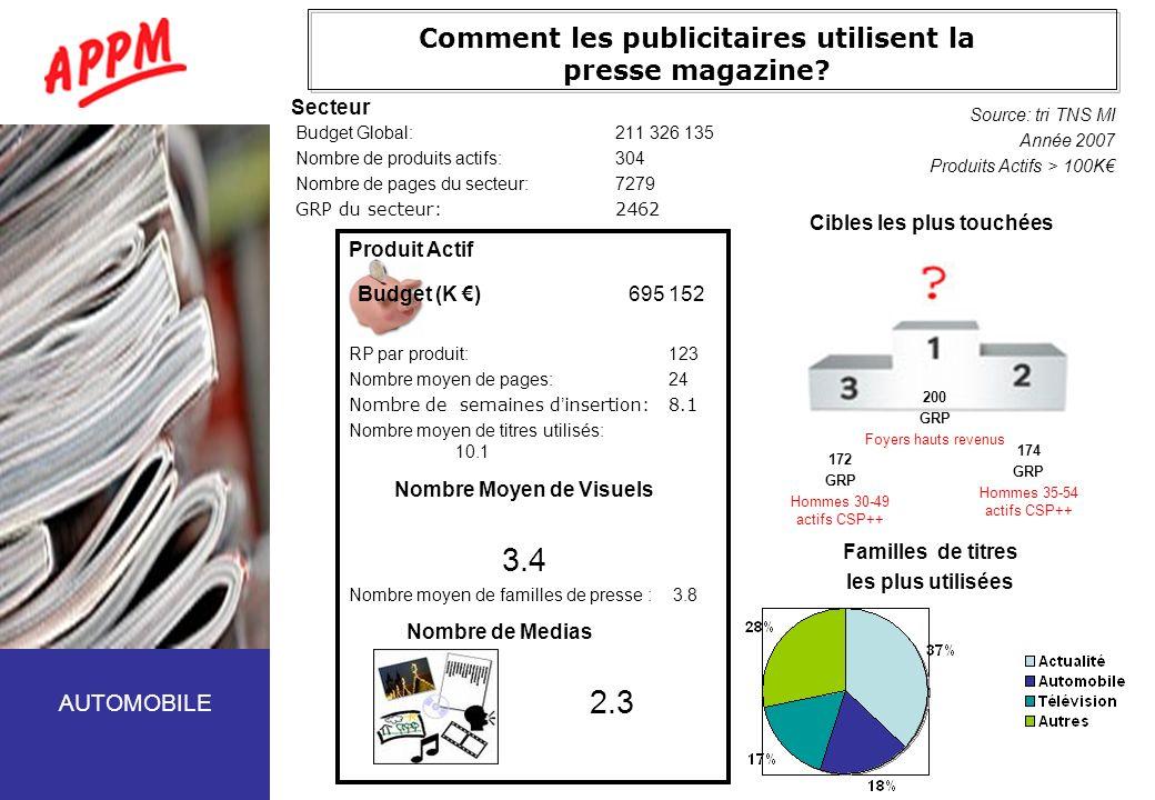 Comment les publicitaires utilisent la presse magazine? Budget Global:211 326 135 Nombre de produits actifs:304 Nombre de pages du secteur:7279 GRP du