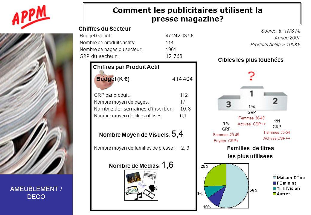 Comment les publicitaires utilisent la presse magazine? Budget Global:47 242 037 Nombre de produits actifs:114 Nombre de pages du secteur:1961 GRP du