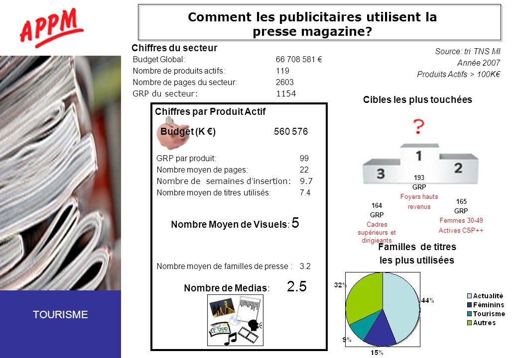 Comment les publicitaires utilisent la presse magazine? Budget Global:66 708 581 Nombre de produits actifs:119 Nombre de pages du secteur:2603 GRP du