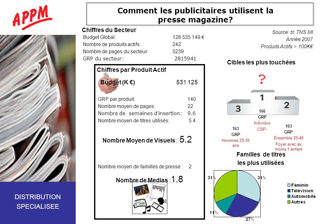 Comment les publicitaires utilisent la presse magazine? Budget Global:128 535 149 Nombre de produits actifs:242 Nombre de pages du secteur:5239 GRP du