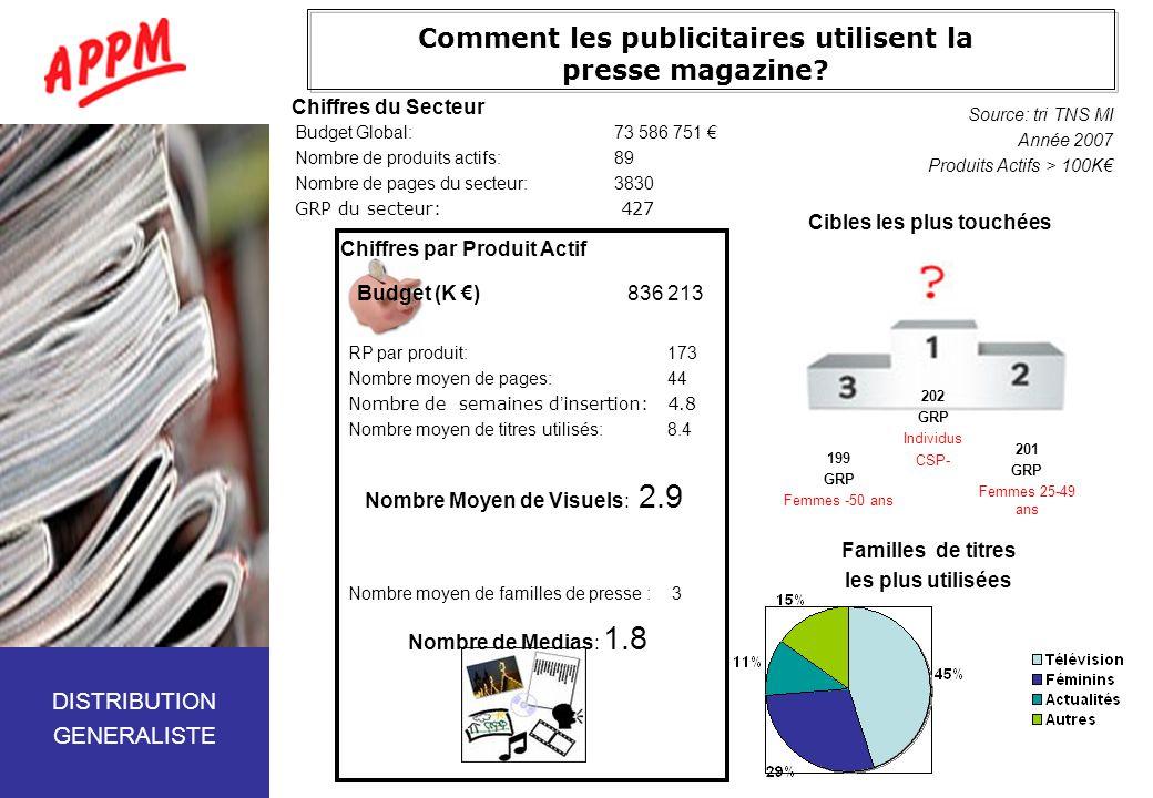 Comment les publicitaires utilisent la presse magazine? Budget Global:73 586 751 Nombre de produits actifs:89 Nombre de pages du secteur:3830 GRP du s