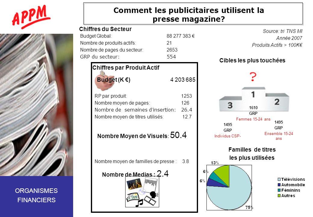 Comment les publicitaires utilisent la presse magazine? Budget Global:88 277 383 Nombre de produits actifs:21 Nombre de pages du secteur:2653 GRP du s