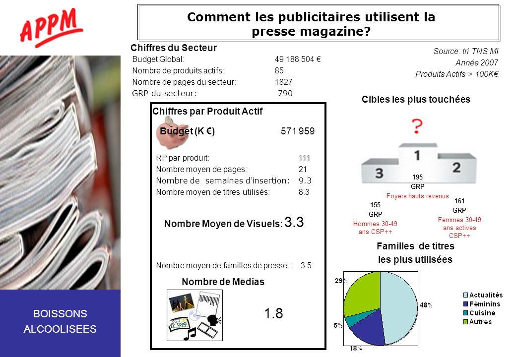 Comment les publicitaires utilisent la presse magazine? Budget Global:49 188 504 Nombre de produits actifs:85 Nombre de pages du secteur:1827 GRP du s