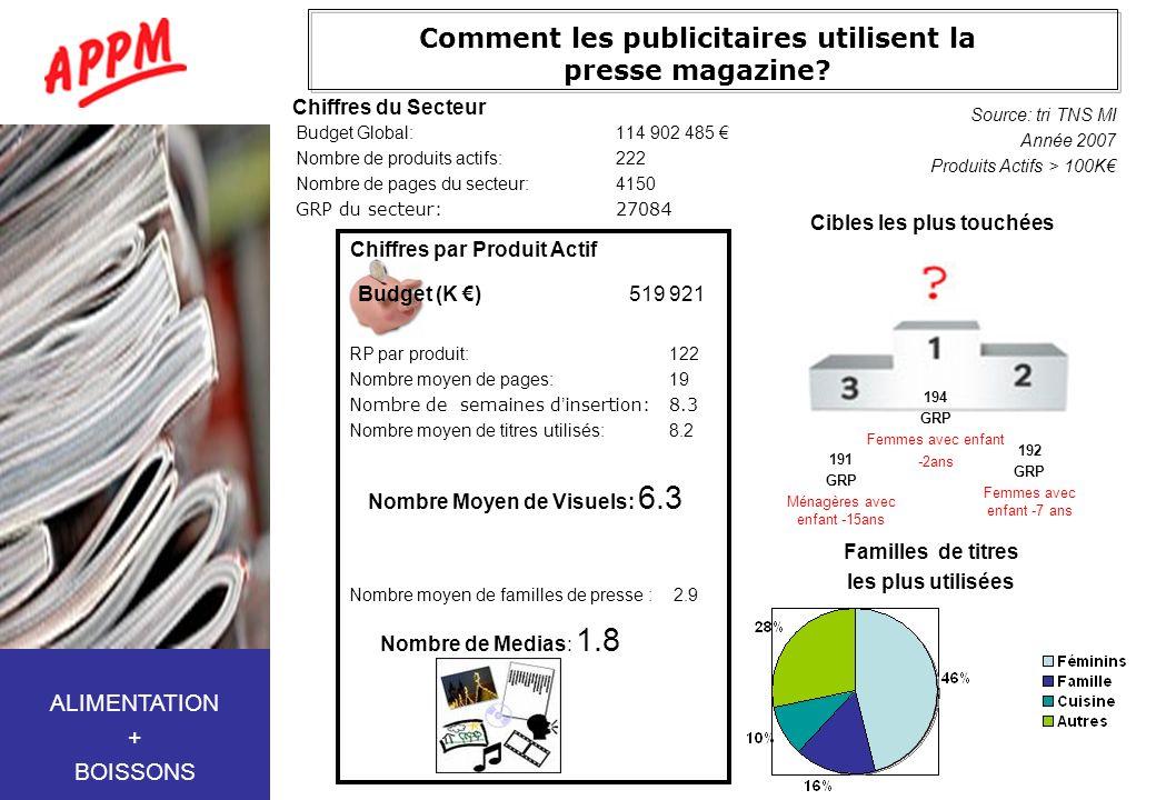 Comment les publicitaires utilisent la presse magazine? Budget Global:114 902 485 Nombre de produits actifs:222 Nombre de pages du secteur:4150 GRP du