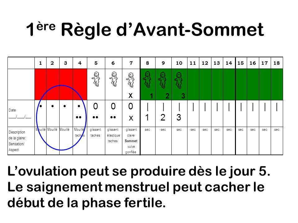 1 ère Règle dAvant-Sommet Raison: Lovulation peut se produire très tôt dans le cycle et le saignement menstruel peut cacher la glaire