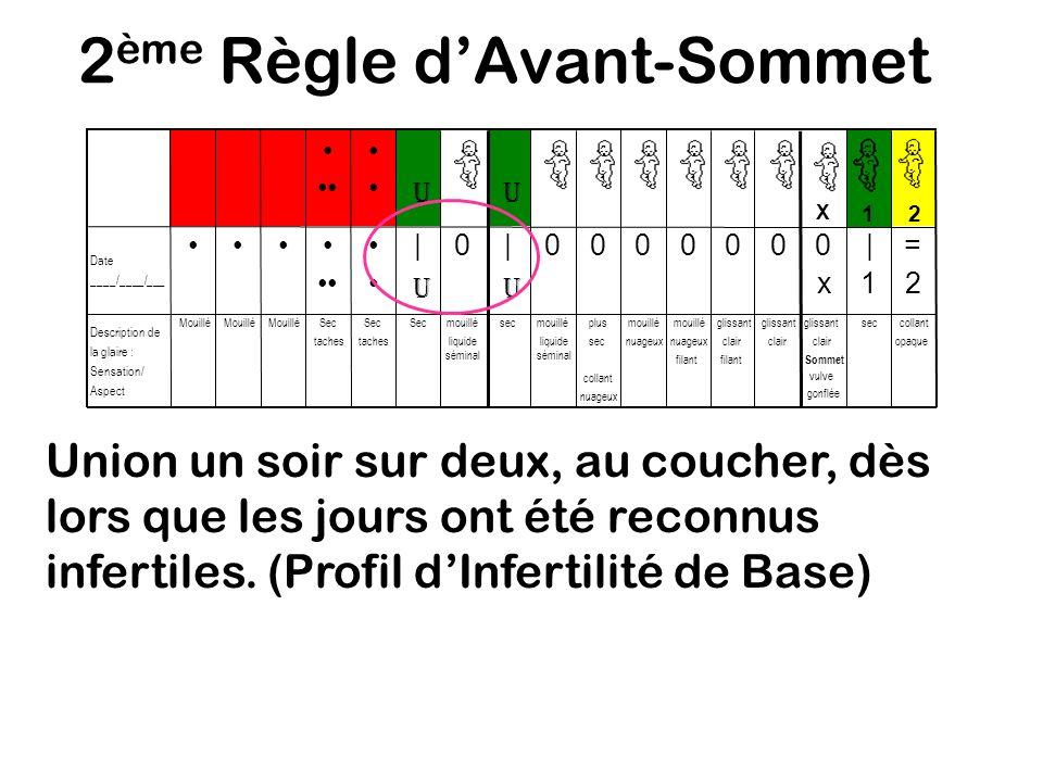 2 ème Règle dAvant-Sommet Raison : Le liquide séminal peut masquer la glaire le jour qui suit une union.