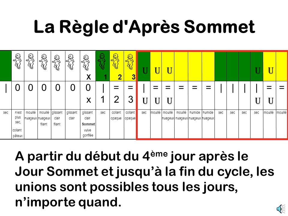 La Règle d Après Sommet A partir du début du 4 ème jour après le Jour Sommet et jusquà la fin du cycle, les unions sont possibles tous les jours, nimporte quand.