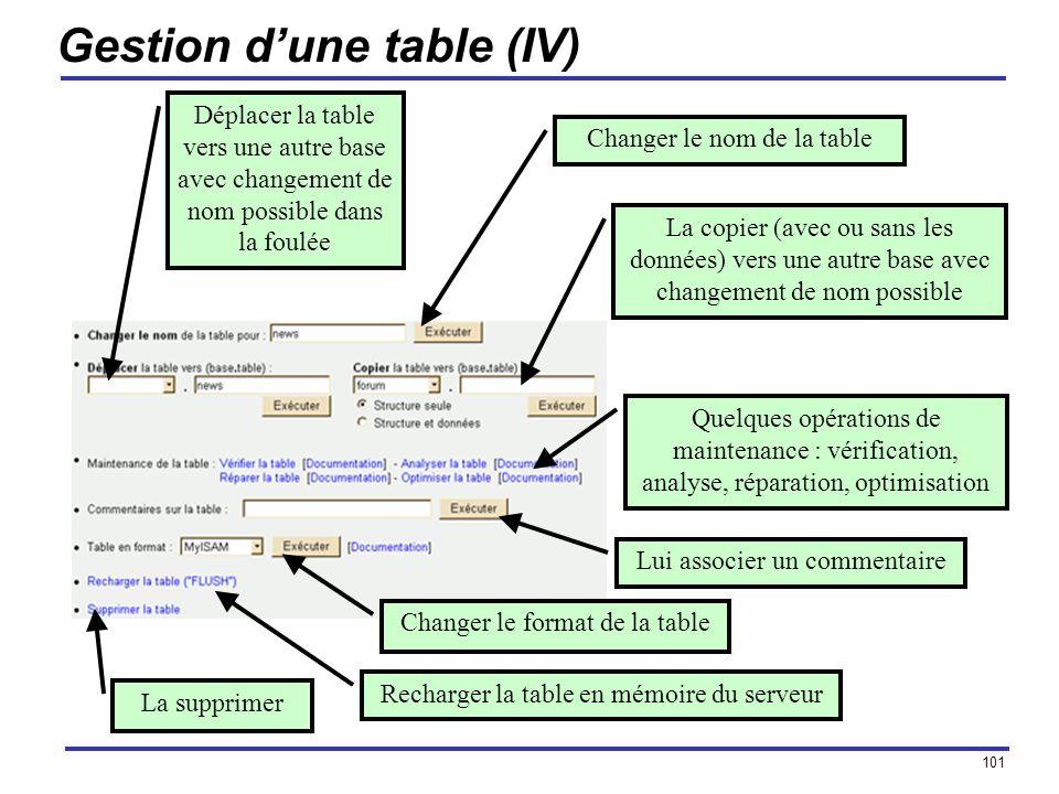 101 Gestion dune table (IV) Changer le nom de la table Déplacer la table vers une autre base avec changement de nom possible dans la foulée La copier