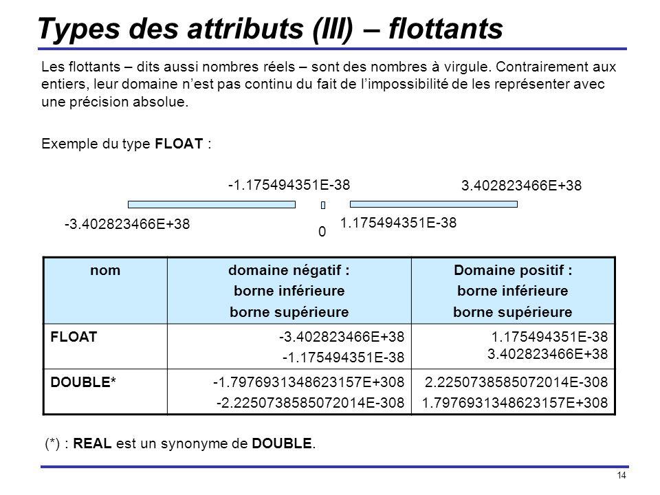 14 Types des attributs (III) – flottants Les flottants – dits aussi nombres réels – sont des nombres à virgule. Contrairement aux entiers, leur domain