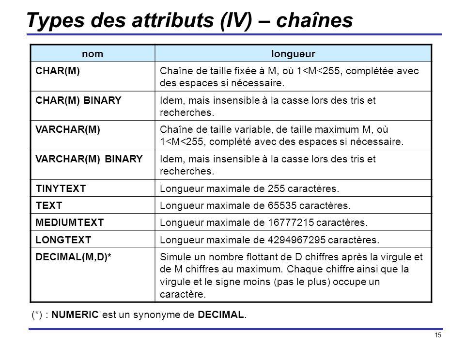15 Types des attributs (IV) – chaînes nomlongueur CHAR(M)Chaîne de taille fixée à M, où 1<M<255, complétée avec des espaces si nécessaire. CHAR(M) BIN