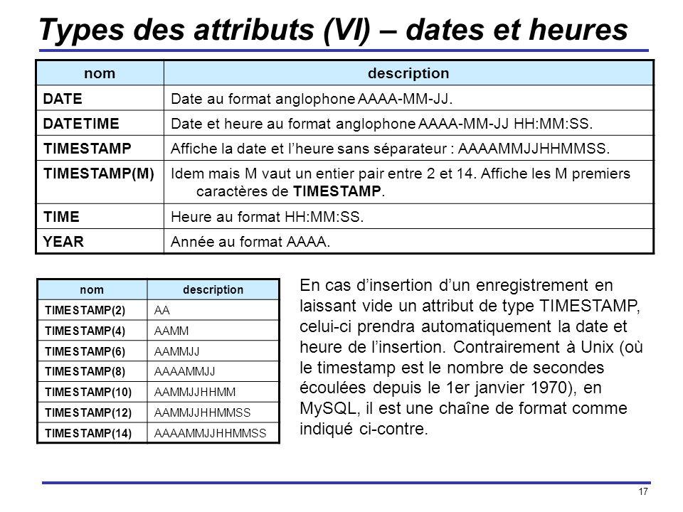 17 Types des attributs (VI) – dates et heures nomdescription TIMESTAMP(2)AA TIMESTAMP(4)AAMM TIMESTAMP(6)AAMMJJ TIMESTAMP(8)AAAAMMJJ TIMESTAMP(10)AAMM