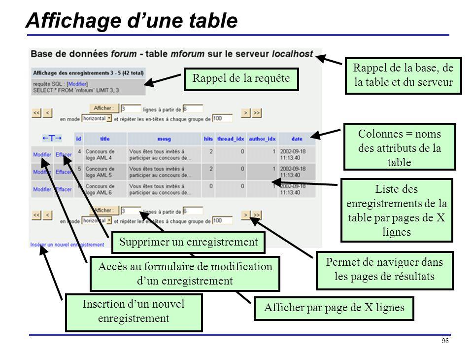 96 Affichage dune table Rappel de la base, de la table et du serveur Rappel de la requête Liste des enregistrements de la table par pages de X lignes