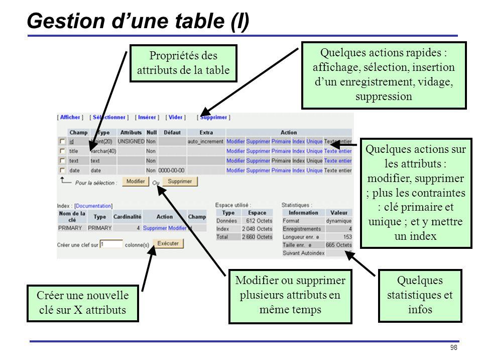 98 Gestion dune table (I) Quelques actions rapides : affichage, sélection, insertion dun enregistrement, vidage, suppression Quelques statistiques et