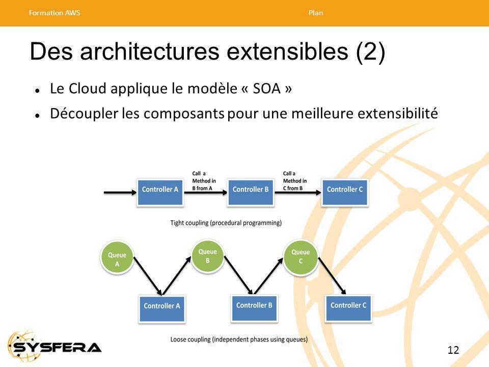 Des architectures extensibles (2) Le Cloud applique le modèle « SOA » Découpler les composants pour une meilleure extensibilité Formation AWSPlan 12