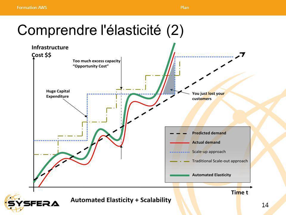 Comprendre l élasticité (2) Formation AWSPlan 14