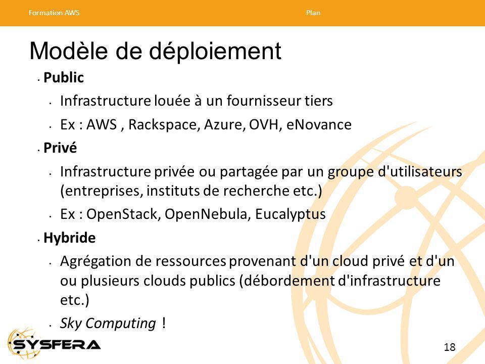 Modèle de déploiement Public Infrastructure louée à un fournisseur tiers Ex : AWS, Rackspace, Azure, OVH, eNovance Privé Infrastructure privée ou partagée par un groupe d utilisateurs (entreprises, instituts de recherche etc.) Ex : OpenStack, OpenNebula, Eucalyptus Hybride Agrégation de ressources provenant d un cloud privé et d un ou plusieurs clouds publics (débordement d infrastructure etc.) Sky Computing .