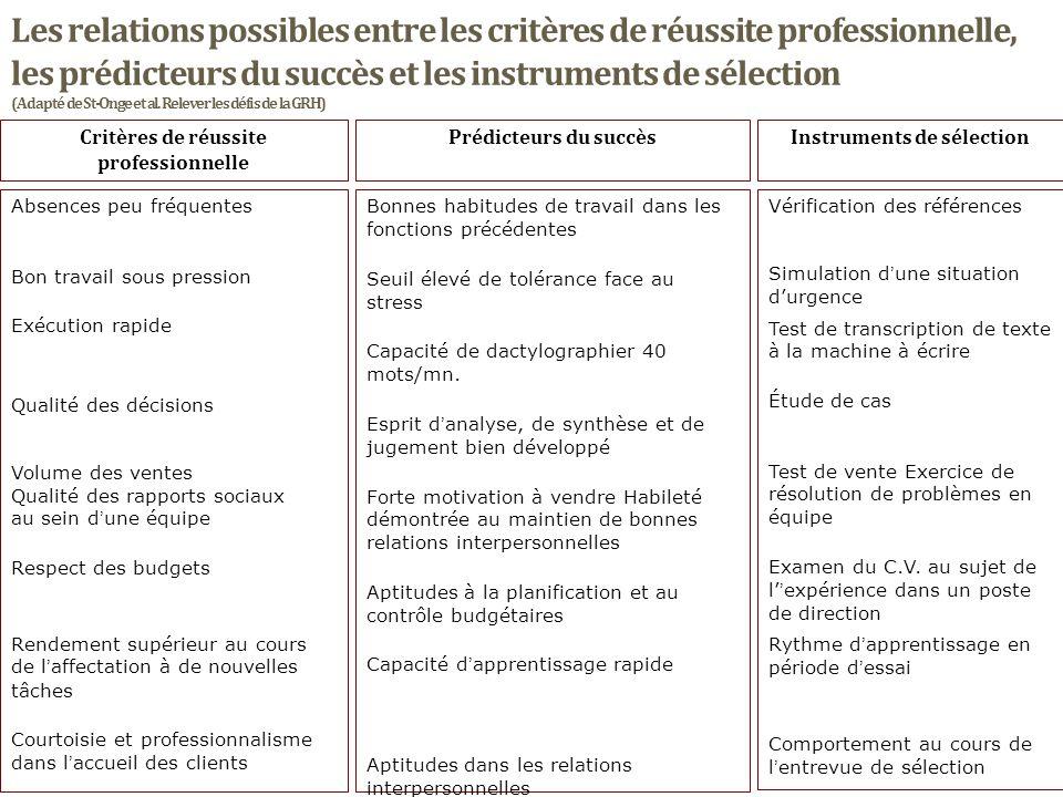 Les relations possibles entre les critères de réussite professionnelle, les prédicteurs du succès et les instruments de sélection (Adapté de St-Onge e