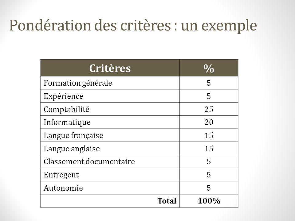 Pondération des critères : un exemple Critères% Formation générale5 Expérience5 Comptabilité25 Informatique20 Langue française15 Langue anglaise15 Cla