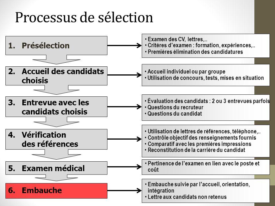 Processus de sélection 1.Présélection 2.Accueil des candidats choisis 3.Entrevue avec les candidats choisis Examen des CV, lettres,.. Critères d exame