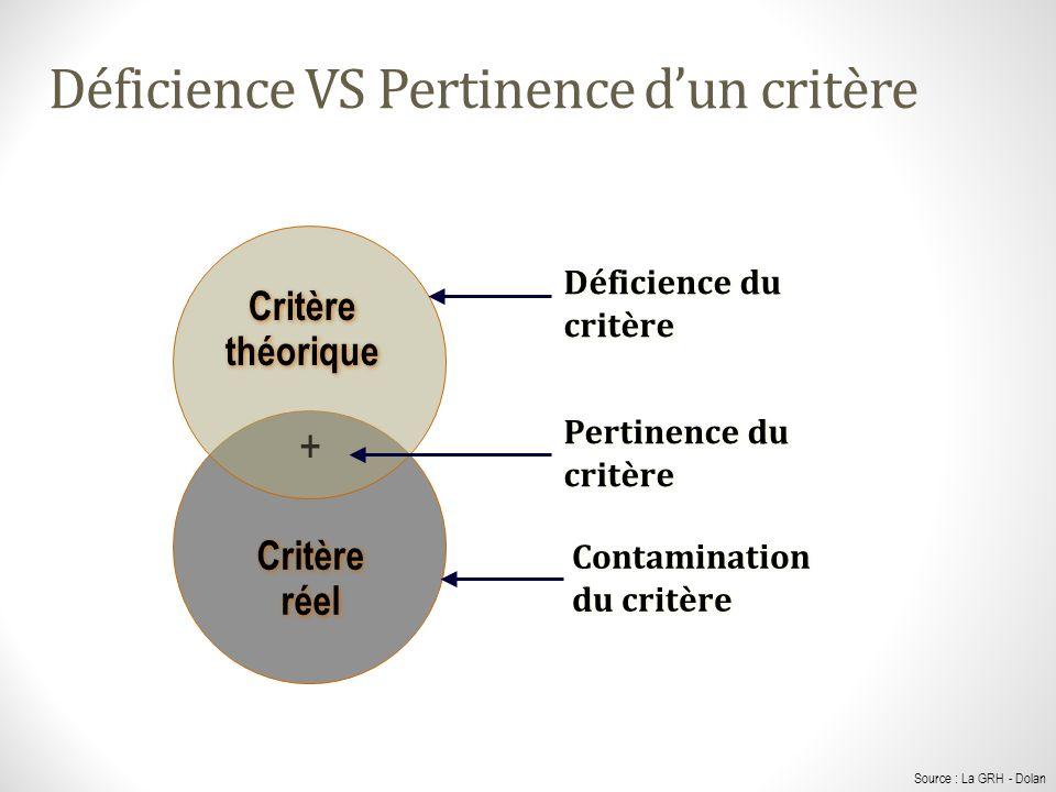 Déficience VS Pertinence dun critère Déficience du critère Pertinence du critère Contamination du critère Critère réel Critère réel Critère théorique