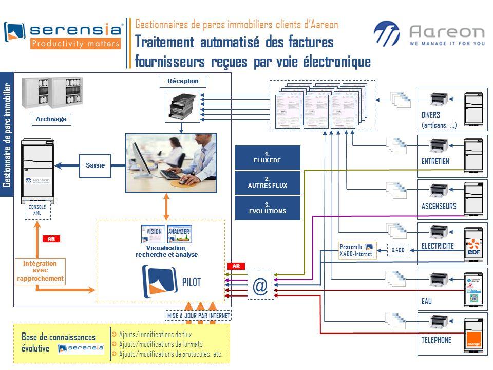 Installation et paramétrage de SERENSIA PILOT suivant les spécifications requises par Aareon et/ou le service informatique Démarrage du service Formation des utilisateurs Maintenance des logiciels Gestion des flux de facturation des fournisseurs : abonnement au service évolutions sur les flux modifications de périmètre Assistance téléphonique Explicitation du processus Gestion/Coordination de la relation avec Aareon et/ou le service informatique Gestion /coordination de la relation avec les fournisseurs (EDF, Orange, etc.) autorisation denvoi recherche/validation de périmètre marquage Garantie de bon fonctionnement de lintégration des données de facturation dans le progiciel de gestion Possibilité dajout de nouveaux flux électroniques Gestionnaires de parc immobilier clients dAareon Traitement automatisé des factures fournisseurs reçues par voie électronique 2.